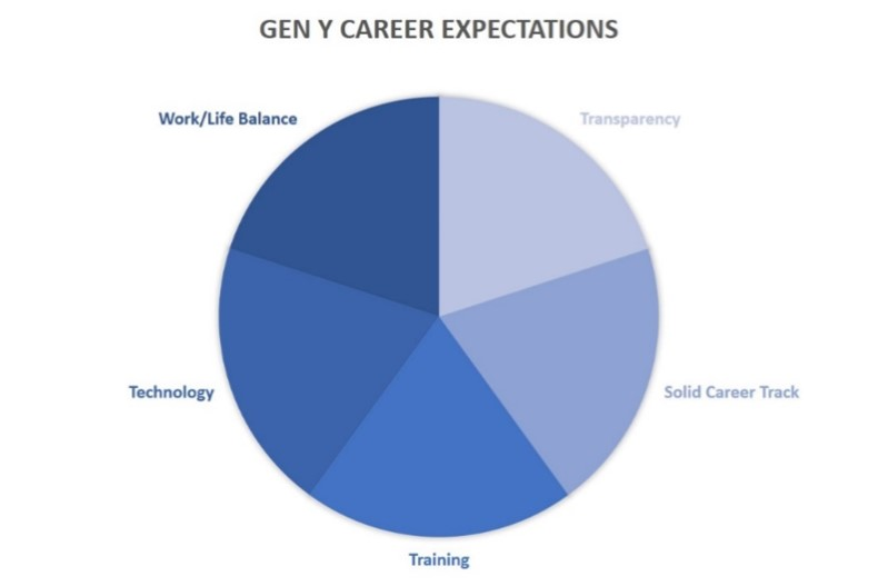 Gen Y Career Expectations