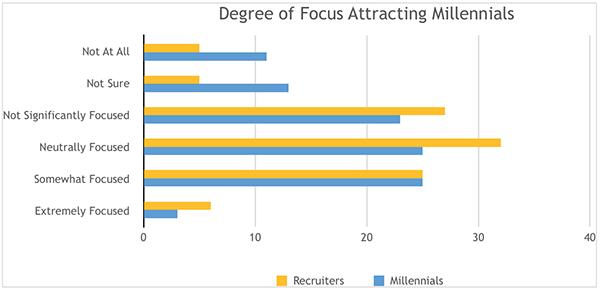 millennial hiring study